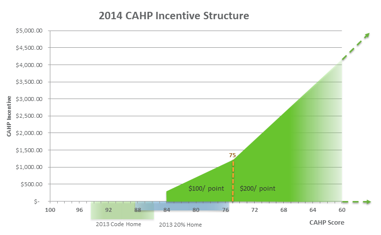 CAHP 2014 Incentive Structure