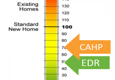 TECH TIP: What is the Energy Design Rating, and why are there 5 of them?