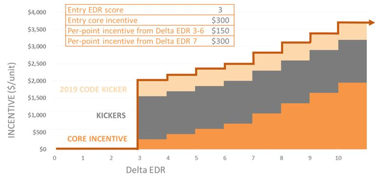 Beautiful The Program Evaluates Homes Based On A Score Called The Delta Energy Design  Rating (EDR). The Entry Level Is A Delta EDR Of 3 U2013 As The Score Increases,  ...
