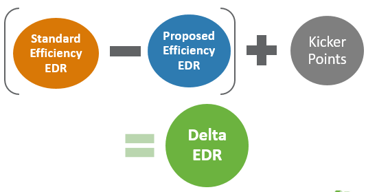 The Easiest Place To Grab The Information Needed To Determine Your Delta  EDR Score Is On The CF 1R Report.